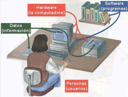 Definici n de sistema inform tico significado y for Oficina administrativa definicion