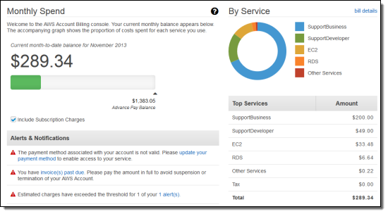 Qué son los Amazon Web Services? Nube de Servidores
