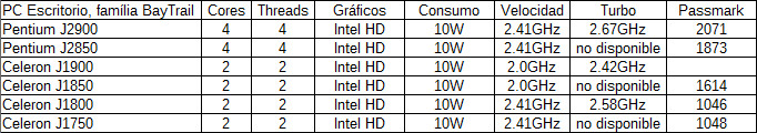 Qué con las series J y M de Intel, y los nuevos Atom