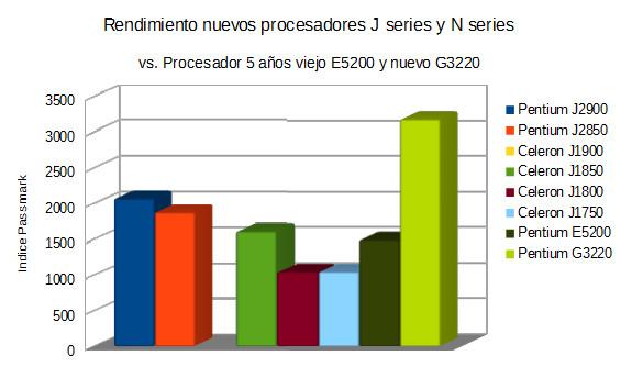 Rendimiento procesadores J vs. viejos y nuevos procesadores.