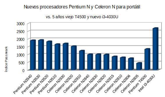 Procesadores N series para Notebook