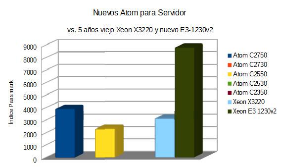 Procesadores Atom para servidor, rendimiento