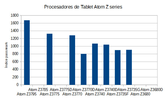 rendimiento procesadores para tablet Atom Z