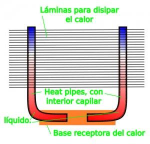 diagrama_heat_pipe